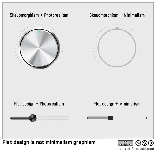 flat-design-skeuomorphism-minimalism-photorealism