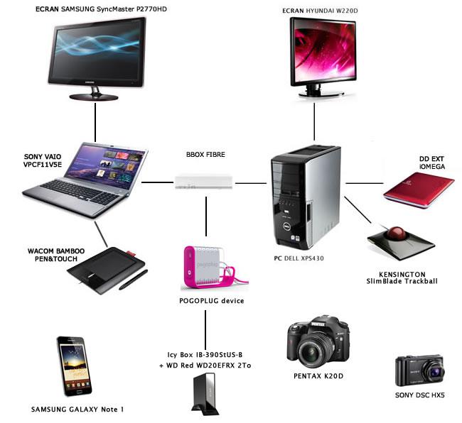 panoplie-creative-technologiste-inventaire-matériel-informatique